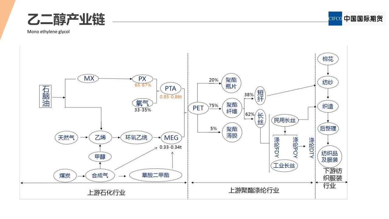 乙二醇新品种系列1_06.png