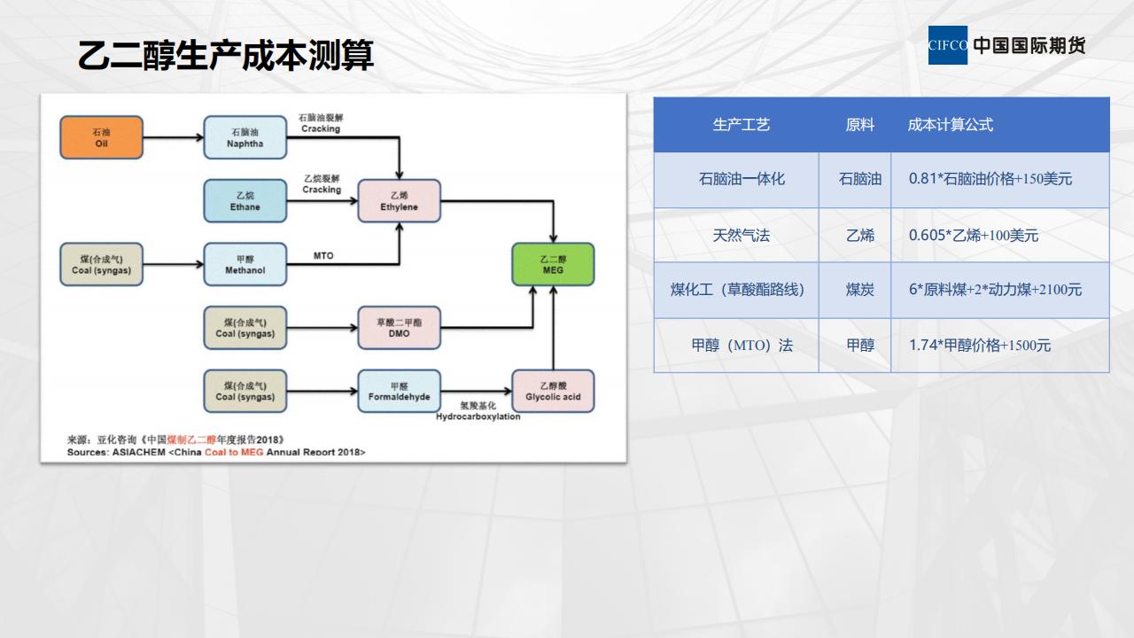 新期货品种--乙二醇(MEG)--上市介绍 02--易胜博研究院 李英杰(1)_07.png