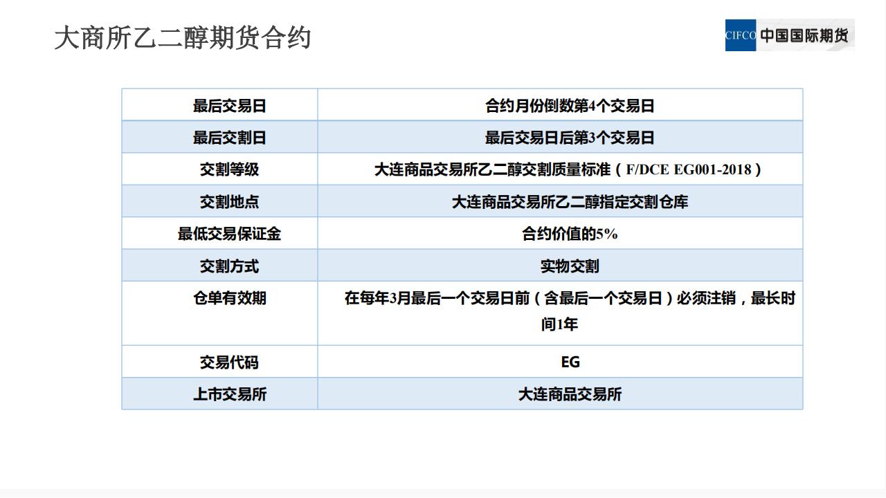 新品种培训系列讲座三:乙二醇期货相关及价格影响因素_04.png