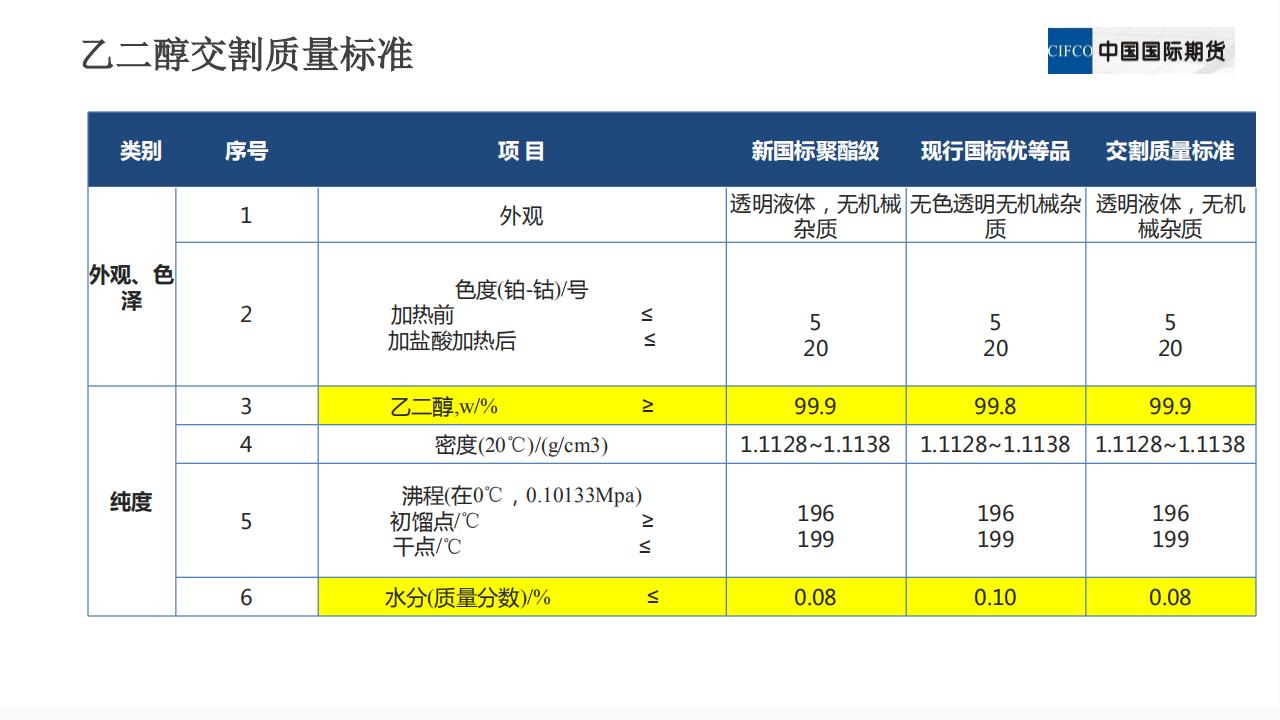 新品种培训系列讲座三:乙二醇期货相关及价格影响因素_06.png