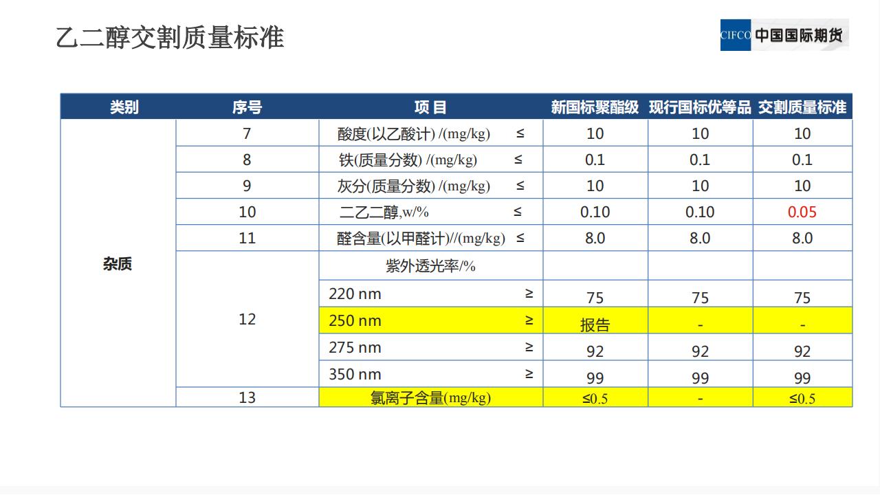 新品种培训系列讲座三:乙二醇期货相关及价格影响因素_07.png