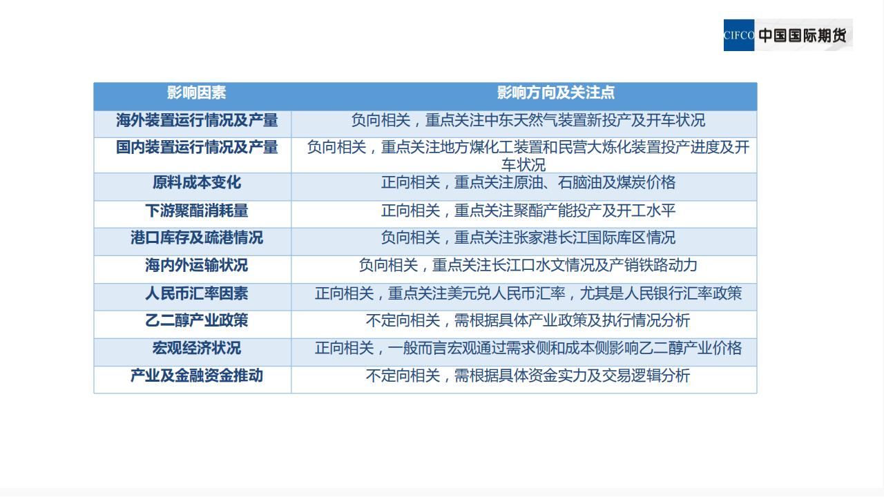 新品种培训系列讲座三:乙二醇期货相关及价格影响因素_24.png