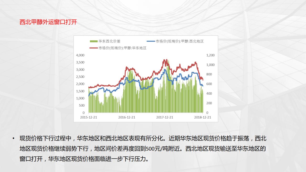 甲醇基本面现状和投资机会分析_07.png