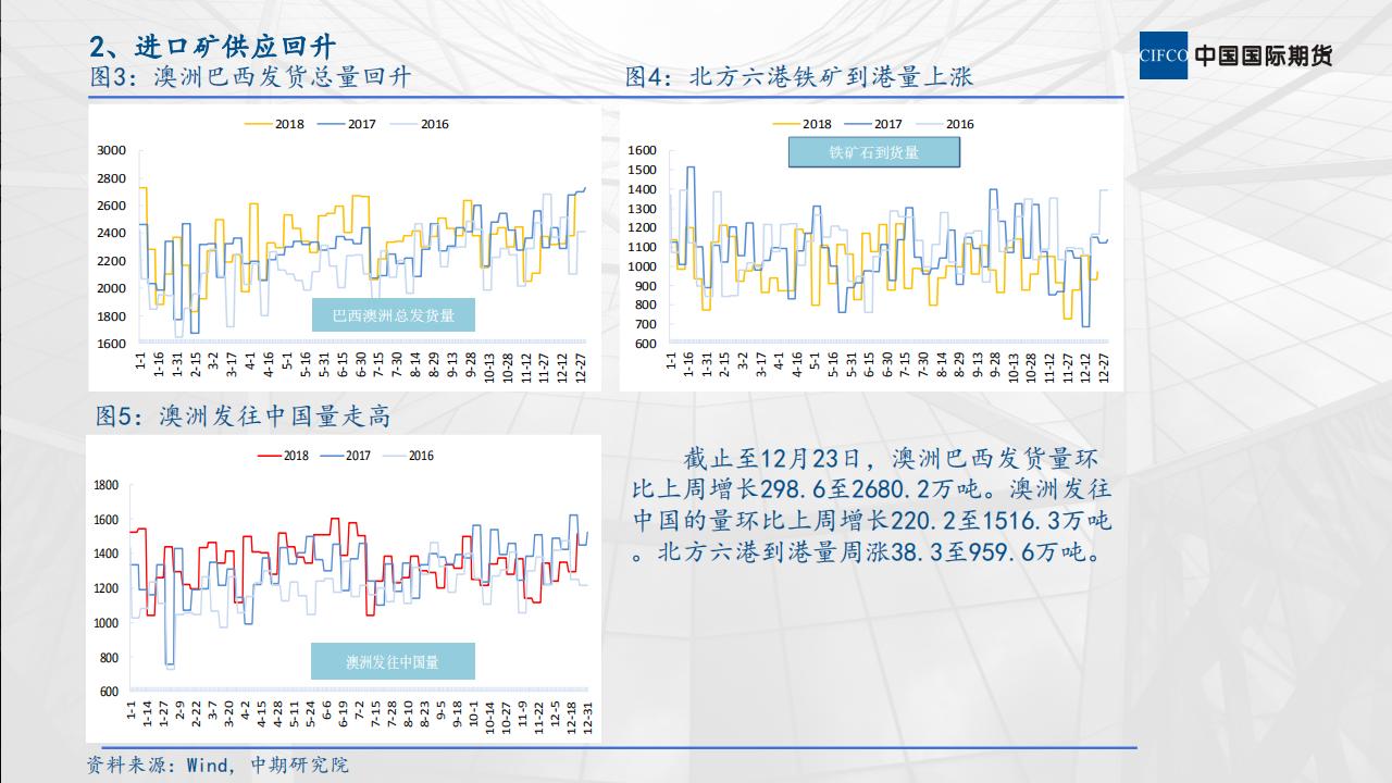 铁矿石市场运行情况分析_03.png
