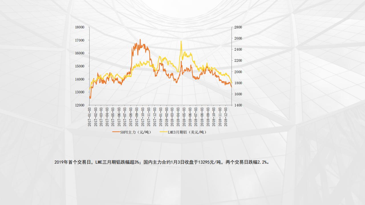 1月铝市场运行情况分析-20190104_02.png
