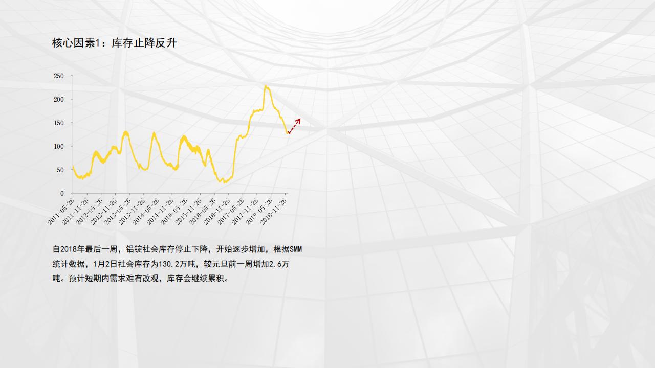 1月铝市场运行情况分析-20190104_05.png
