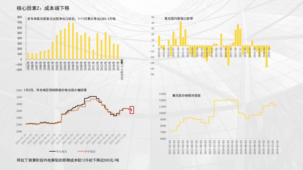 1月铝市场运行情况分析-20190104_07.png