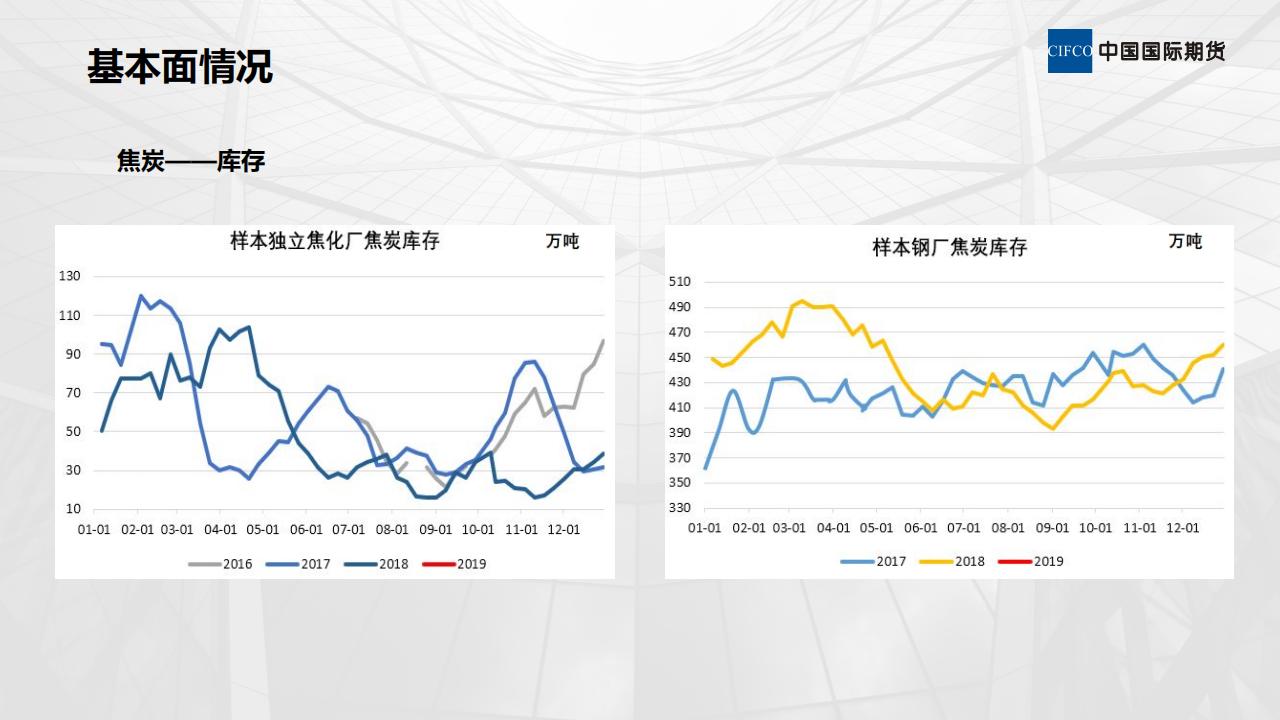煤焦近期情况和后期展望-陈岩_14.png