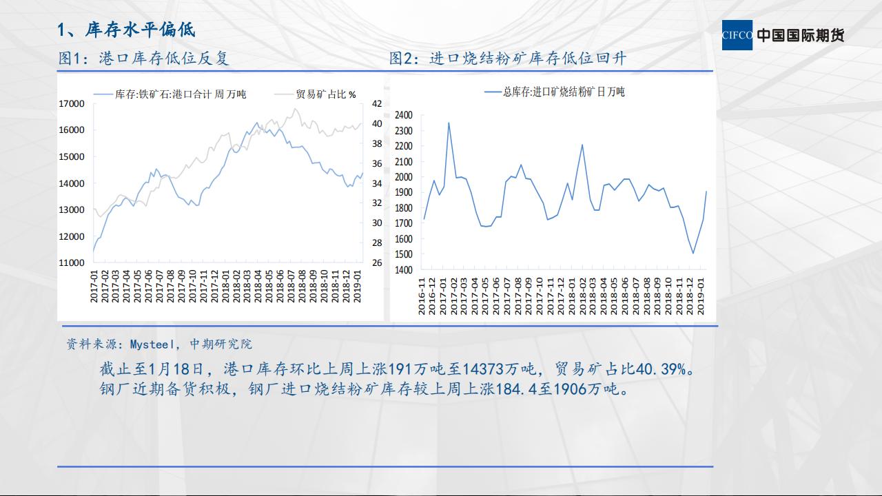 铁矿石市场运行情况分析 (1)_02.png