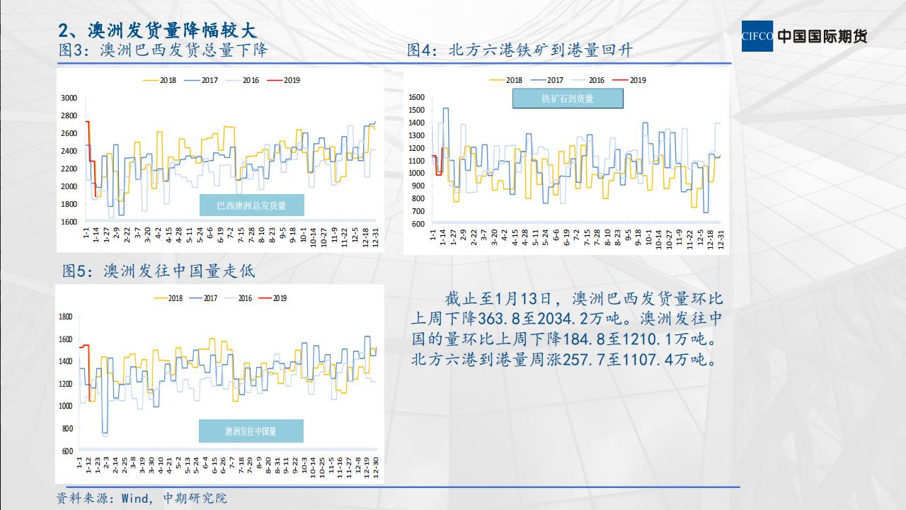 铁矿石市场运行情况分析 (1)_03.png