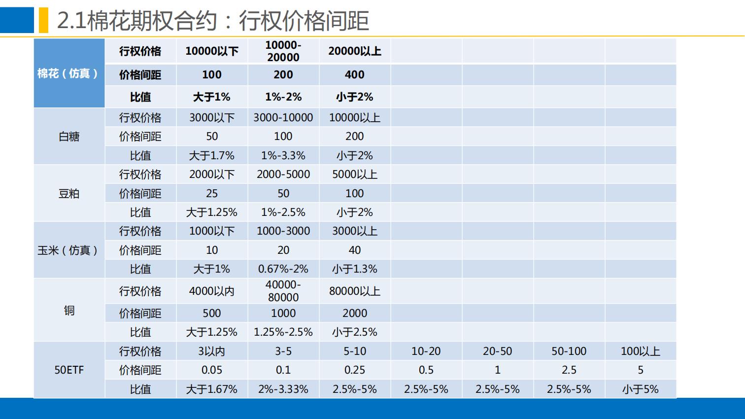 晨会:郑商所培训分享-棉花期权合约规则与上市工作安排0111.pdfx_13.png