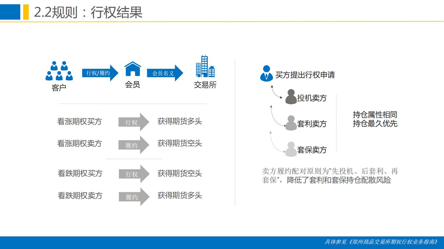 晨会:郑商所培训分享-棉花期权合约规则与上市工作安排0111.pdfx_22.png