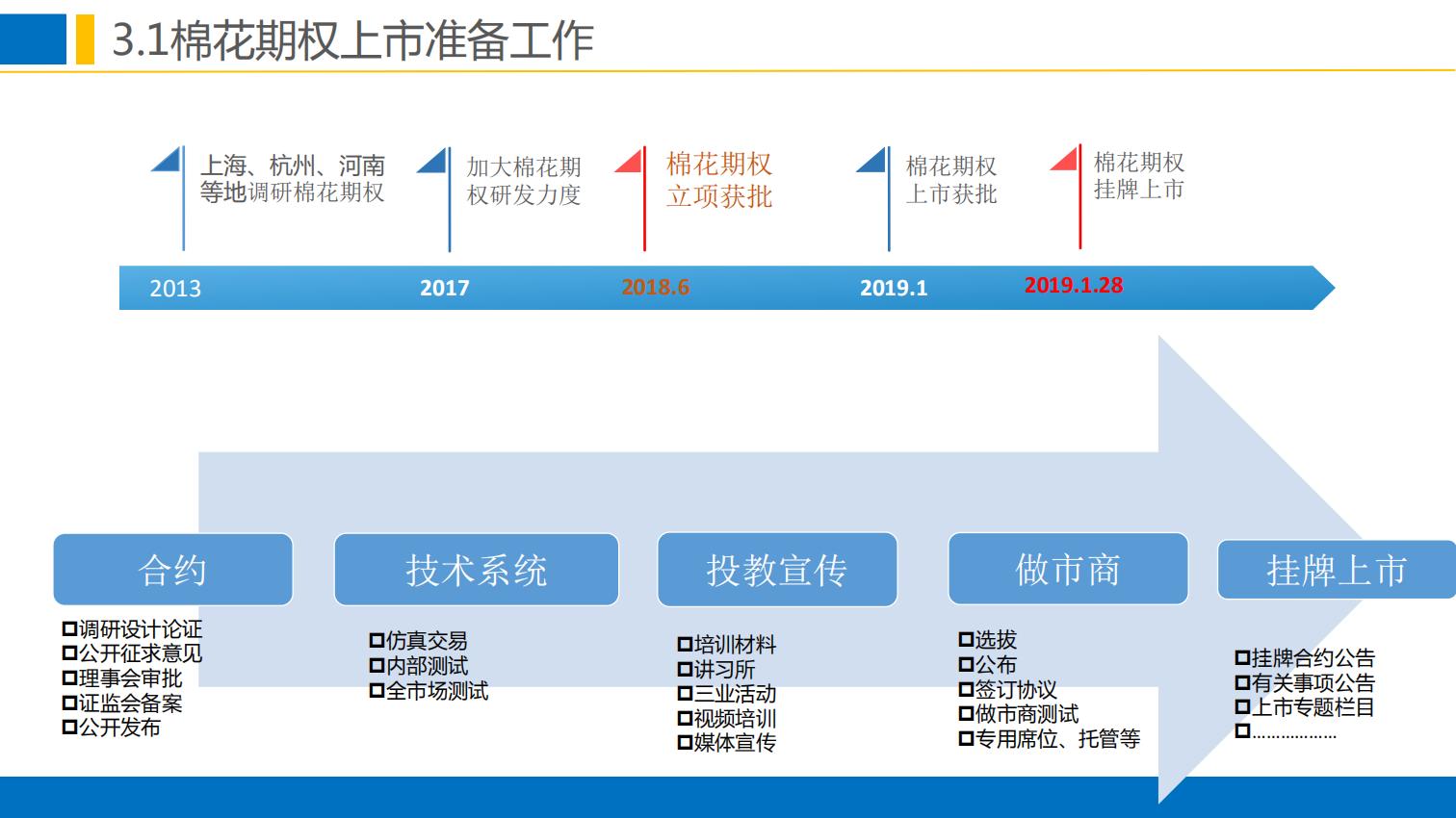 晨会:郑商所培训分享-棉花期权合约规则与上市工作安排0111.pdfx_27.png