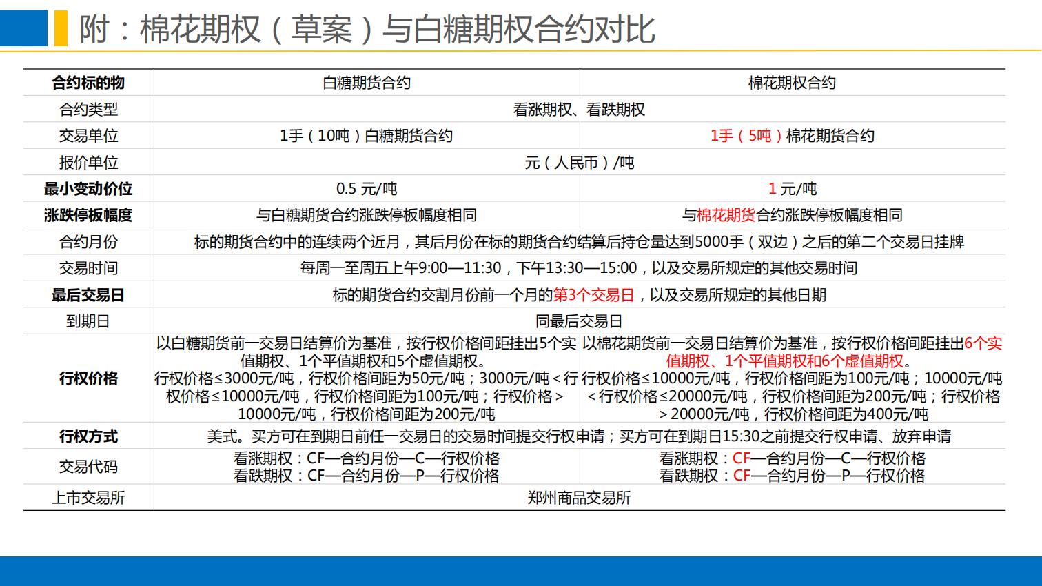 晨会:郑商所培训分享-棉花期权合约规则与上市工作安排0111.pdfx_29.png