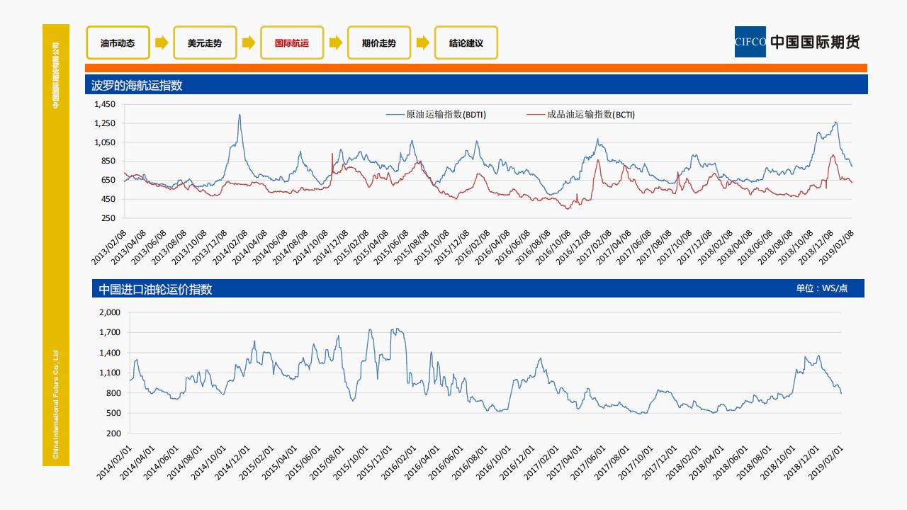 2019.02.13 原油市场基本面状况及推荐策略 -暴玲玲_08.png