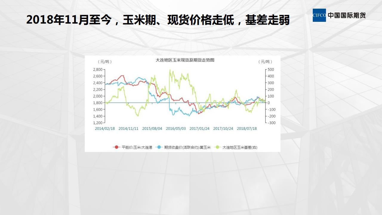 玉米采购,推荐期现结合、期现套利-20190219-晨会_02.png