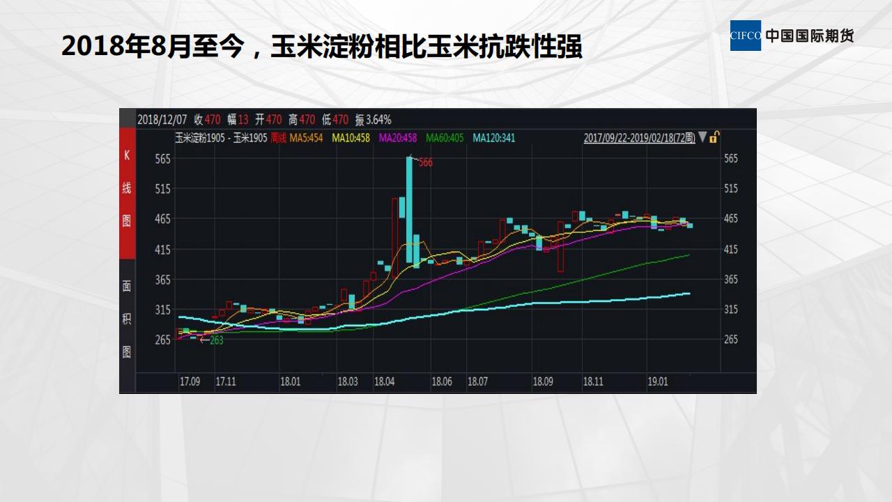 玉米采购,推荐期现结合、期现套利-20190219-晨会_03.png
