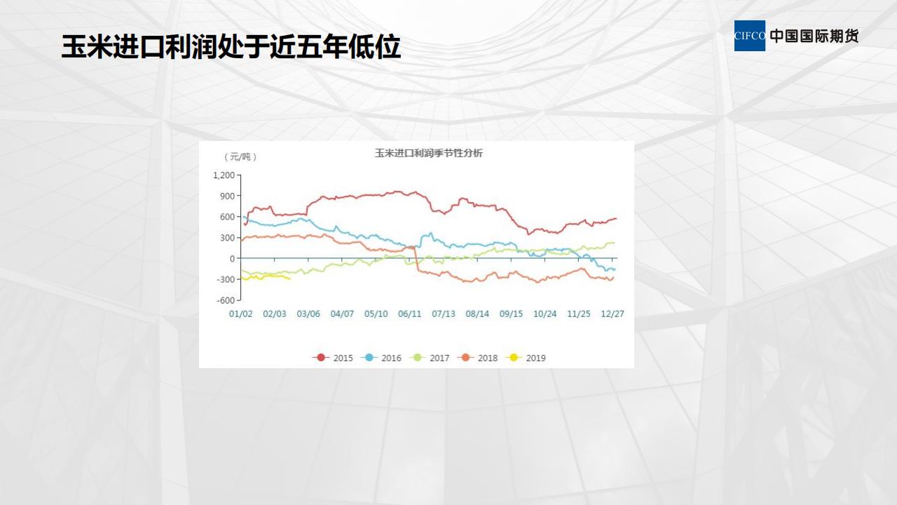 玉米采购,推荐期现结合、期现套利-20190219-晨会_05.png