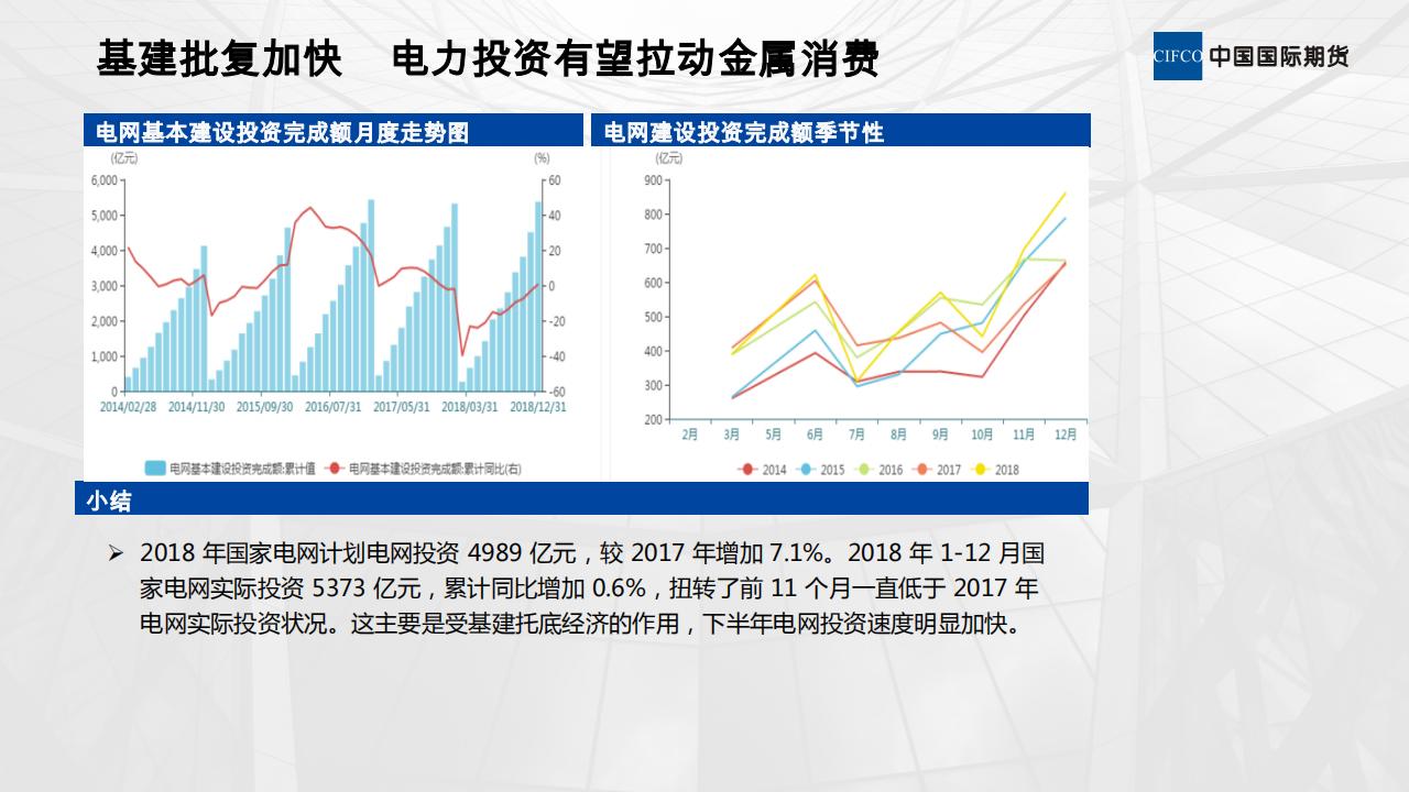 20190221-欧阳玉萍-刺激政策对有色金属需求的影响_12.png