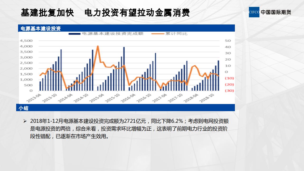 20190221-欧阳玉萍-刺激政策对有色金属需求的影响_13.png