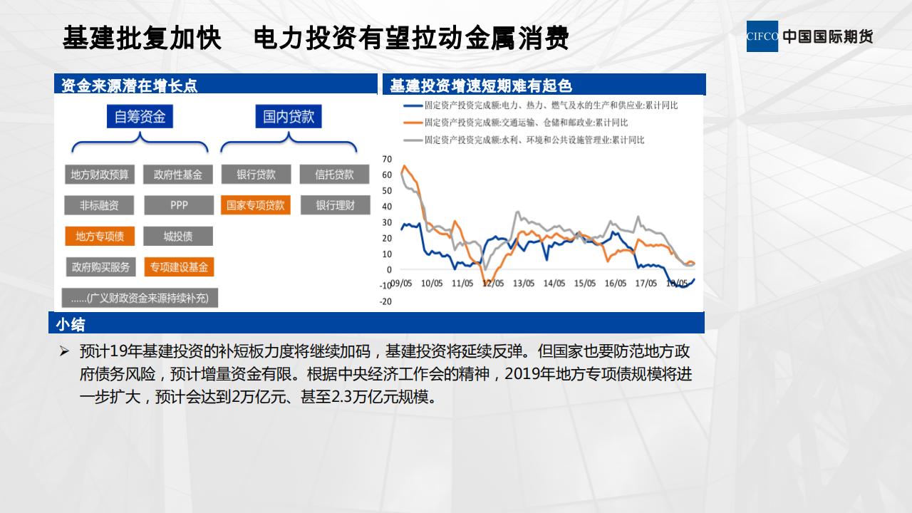 20190221-欧阳玉萍-刺激政策对有色金属需求的影响_14.png