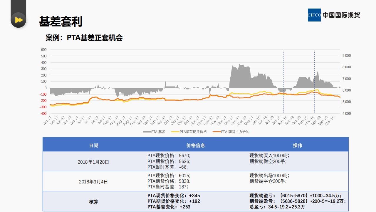贸易企业如何进行期现套保和套利--易胜博研究院 李英杰_11.png