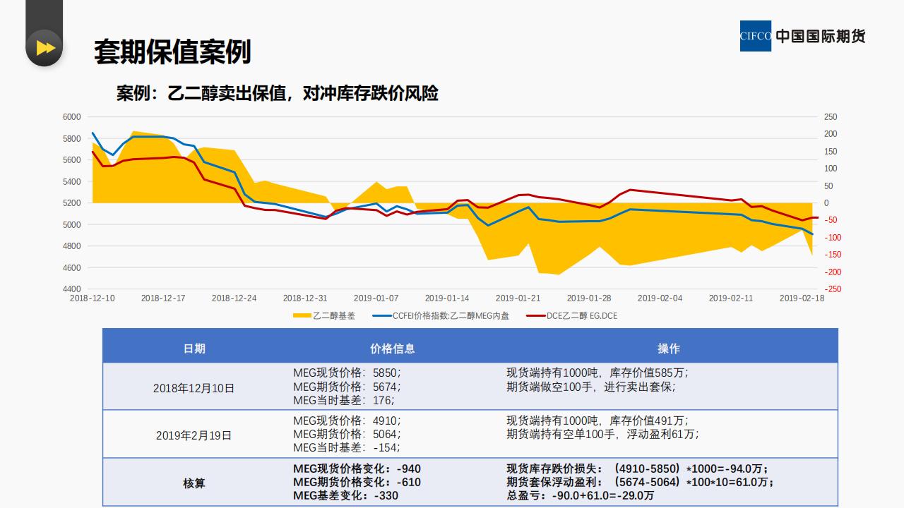 贸易企业如何进行期现套保和套利--易胜博研究院 李英杰_13.png