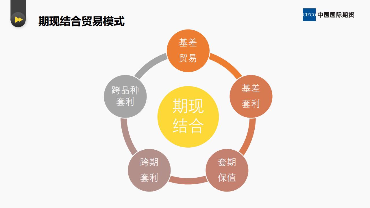 贸易企业如何进行期现套保和套利--易胜博研究院 李英杰_19.png