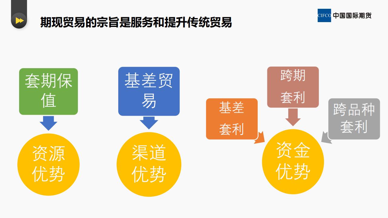 贸易企业如何进行期现套保和套利--易胜博研究院 李英杰_20.png