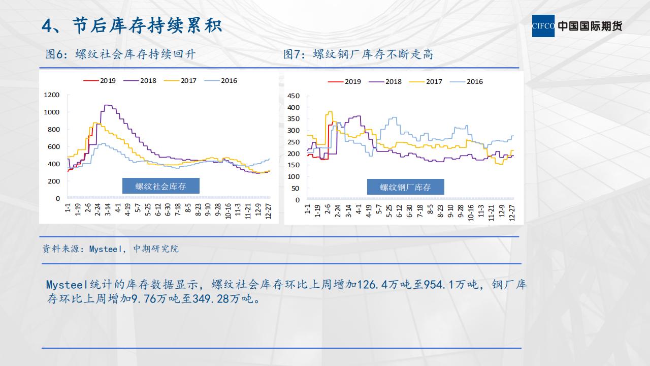 螺纹钢市场运行情况分析 (1)_06.png