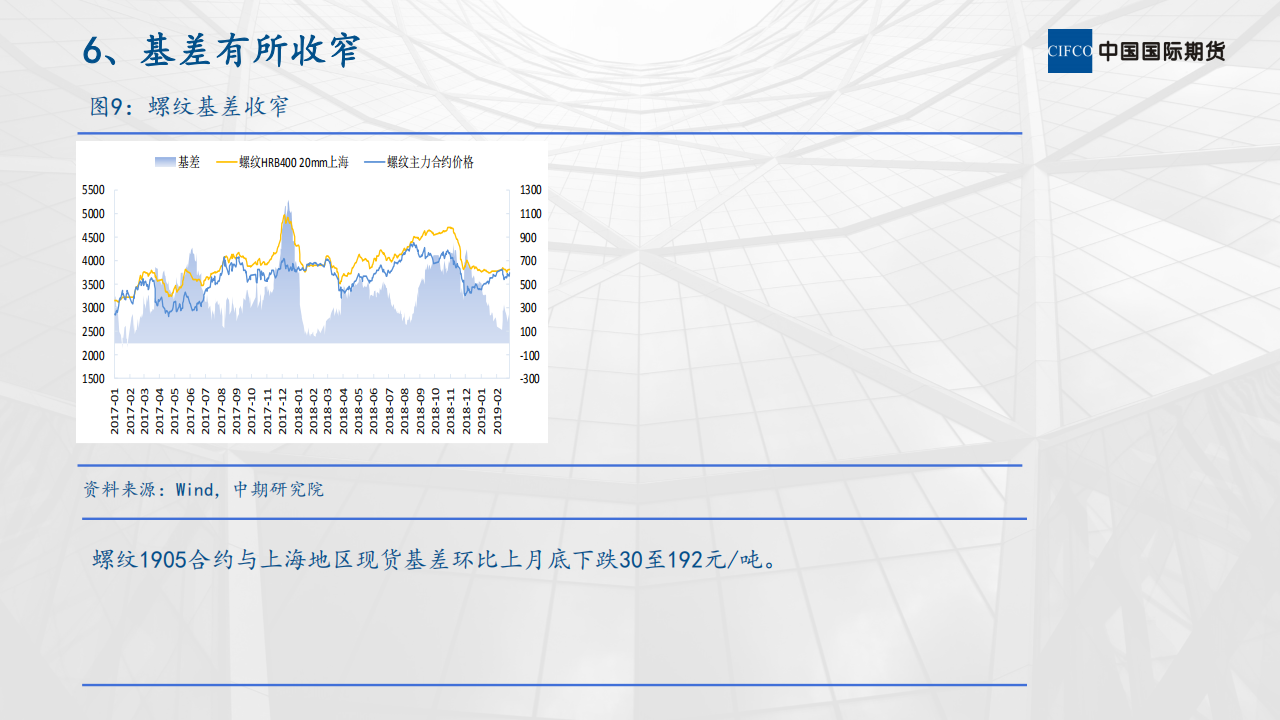 螺纹钢市场运行情况分析 (1)_08.png