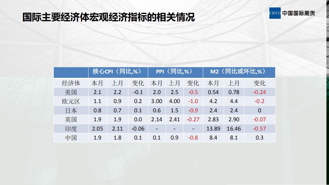 晨会(3.4):国际经济形势分析:3月份月报解读I_07.png