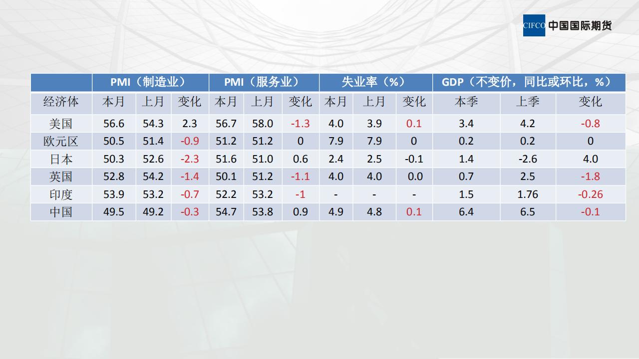 晨会(3.4):国际经济形势分析:3月份月报解读I_08.png