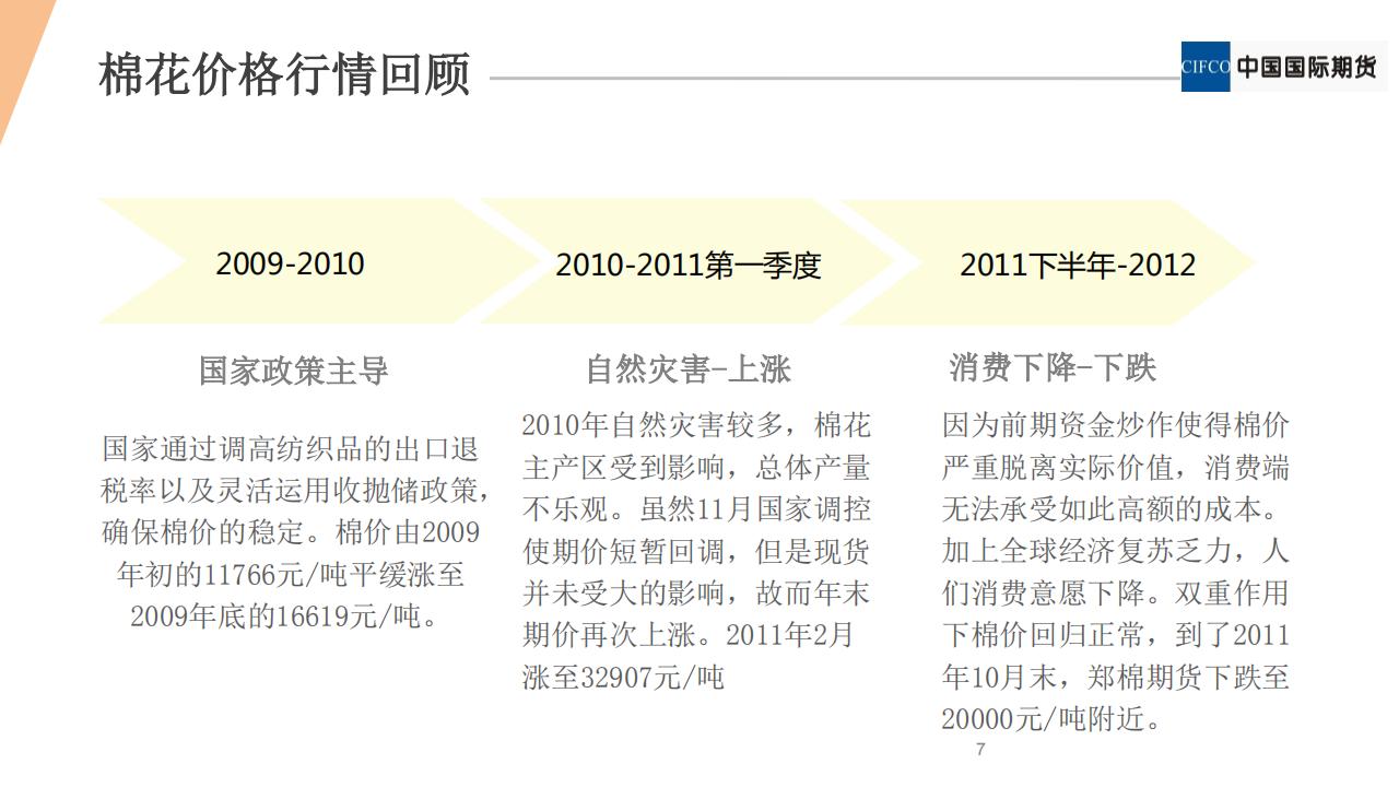期权新品种系列2 - 棉花期权20190122(1).pdfx_06.png