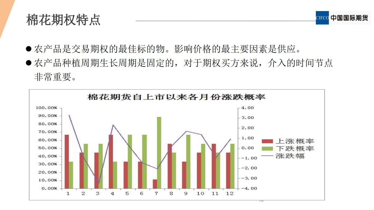期权新品种系列2 - 棉花期权20190122(1).pdfx_15.png