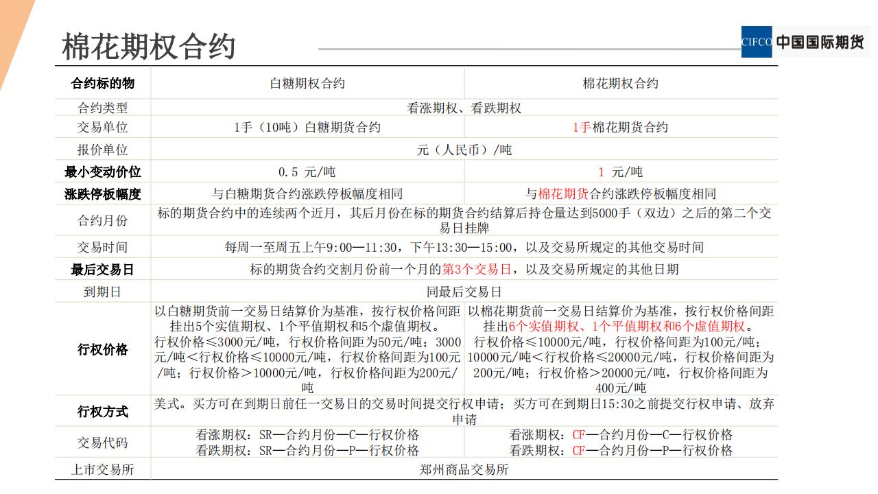 期权新品种系列2 - 棉花期权20190122(1).pdfx_17.png