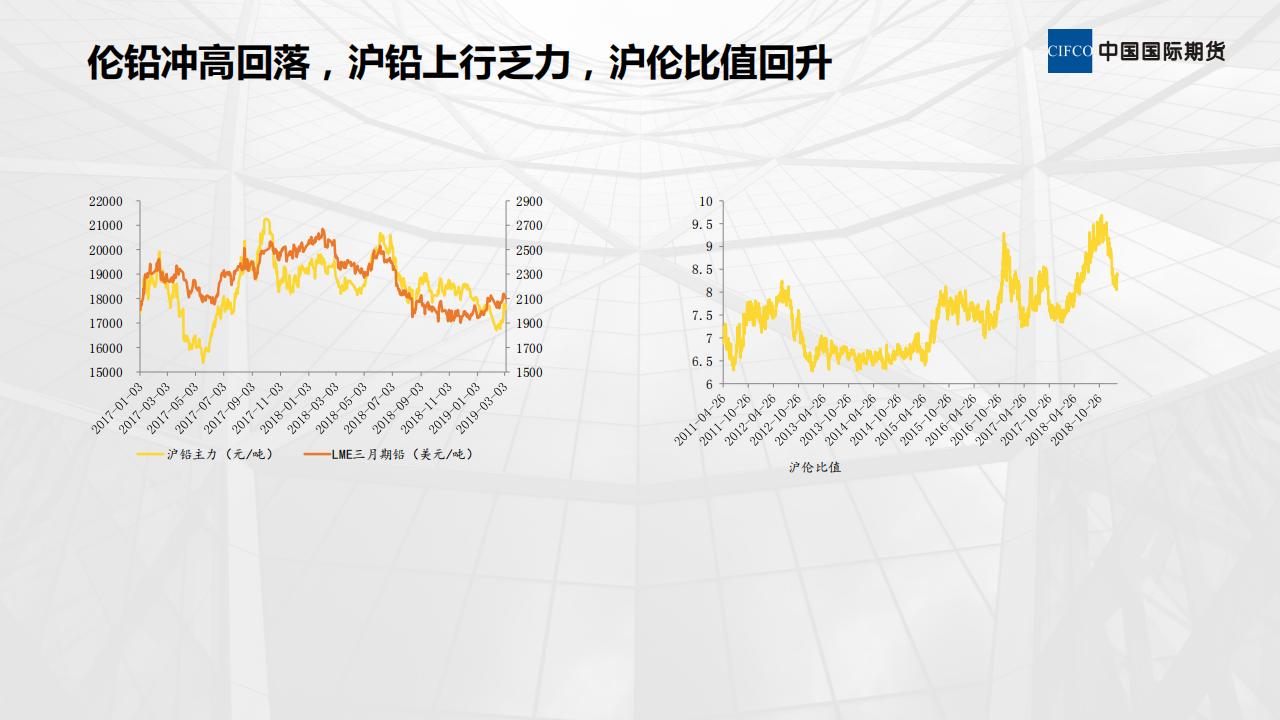 近期铅市场分析-20190307_02.png