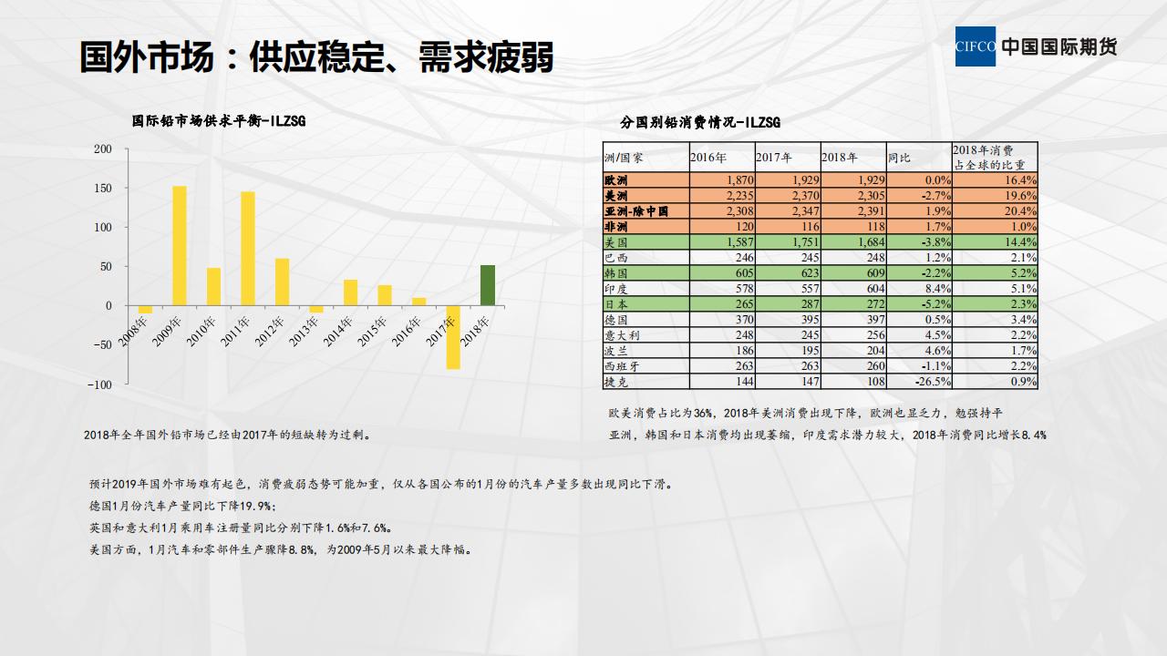 近期铅市场分析-20190307_04.png