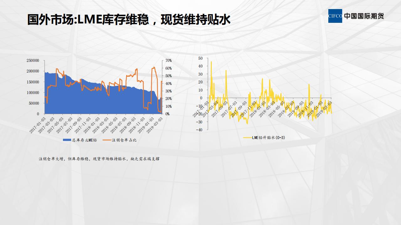 近期铅市场分析-20190307_05.png