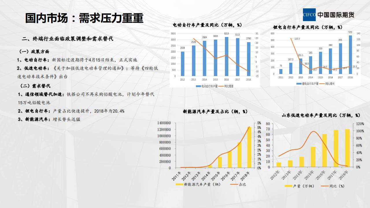 近期铅市场分析-20190307_08.png