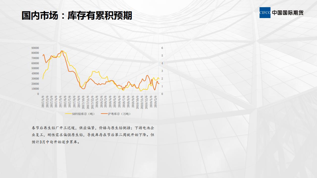 近期铅市场分析-20190307_09.png