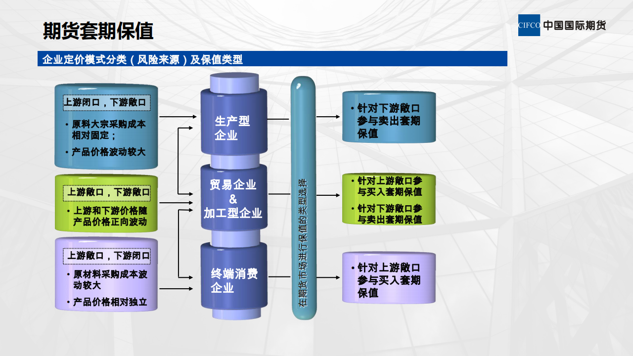 期货公司服务实体经济模式_02.png