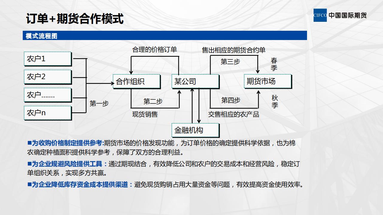 期货公司服务实体经济模式_09.png