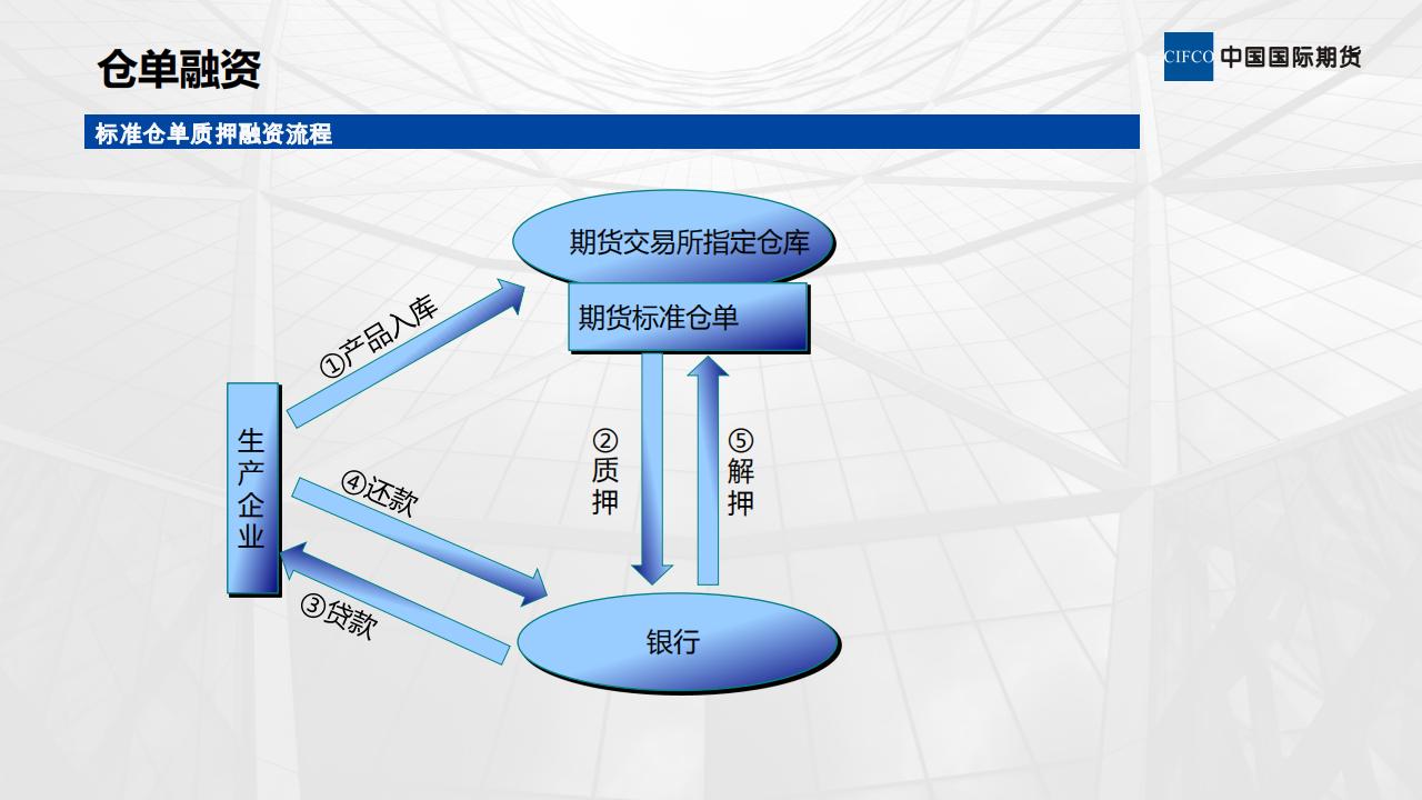 期货公司服务实体经济模式_19.png