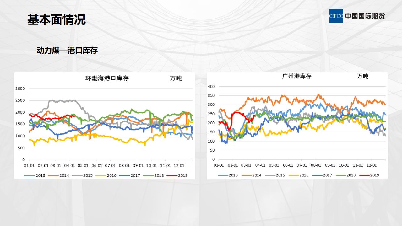 煤焦基本面情况及后期策略-陈岩-20190412_09.png