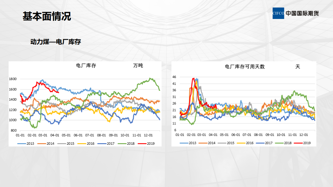 煤焦基本面情况及后期策略-陈岩-20190412_10.png