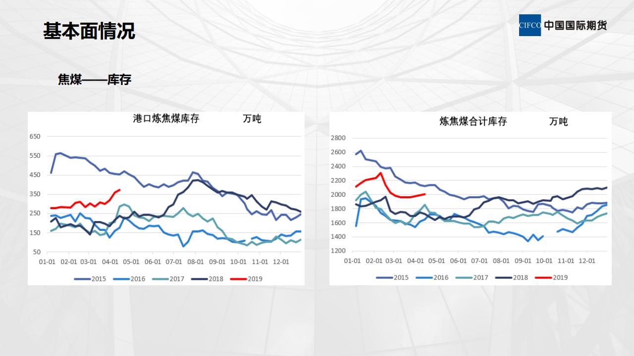 煤焦基本面情况及后期策略-陈岩-20190412_13.png