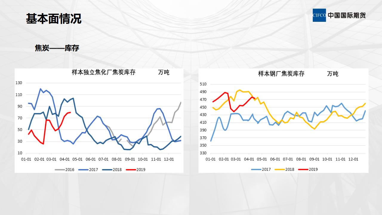 煤焦基本面情况及后期策略-陈岩-20190412_14.png