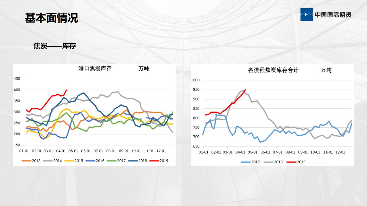 煤焦基本面情况及后期策略-陈岩-20190412_15.png