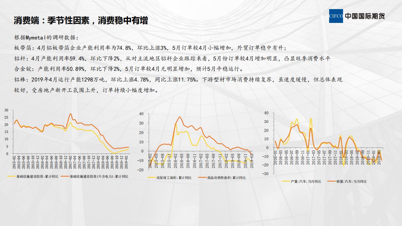 近期铝市场运行情况分析-20190514_07.png